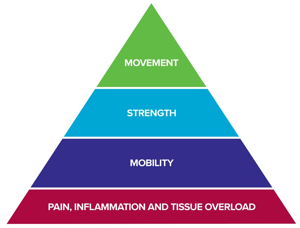 Rock-Rehab-Pyramid-The-Climbing-Doc-web