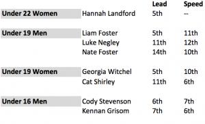 Youth-Ice-Climbing-World-Championships-USA-results2